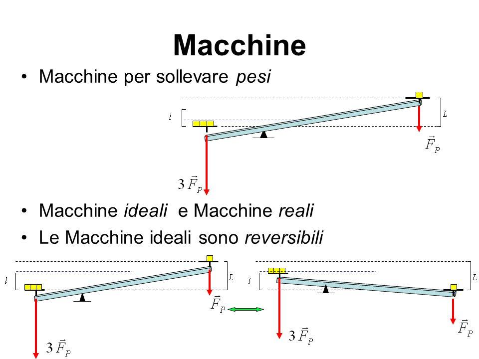 Macchine Macchine per sollevare pesi Macchine ideali e Macchine reali