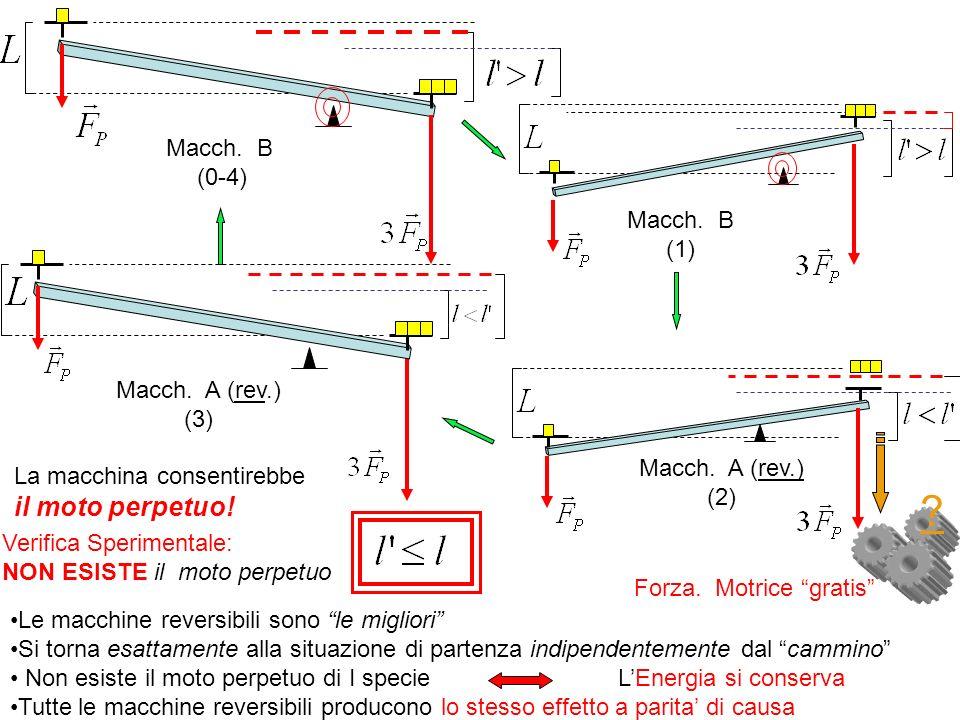 il moto perpetuo! Macch. B (0-4) Macch. B (1) Macch. A (rev.) (3)