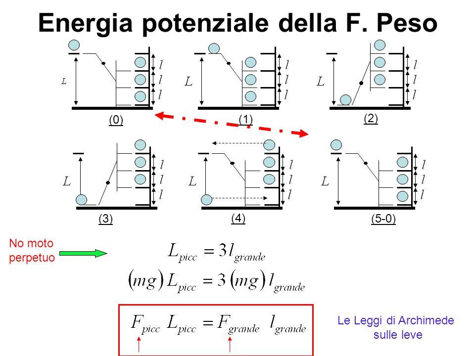 Energia potenziale della F. Peso