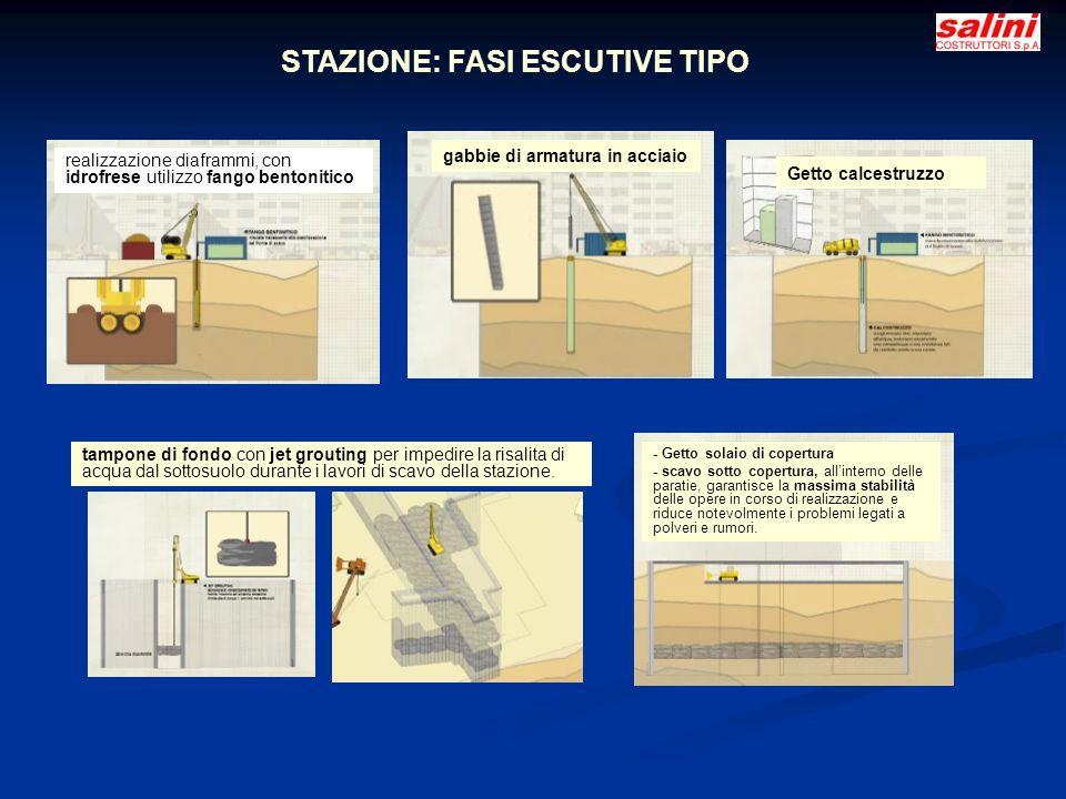 STAZIONE: FASI ESCUTIVE TIPO