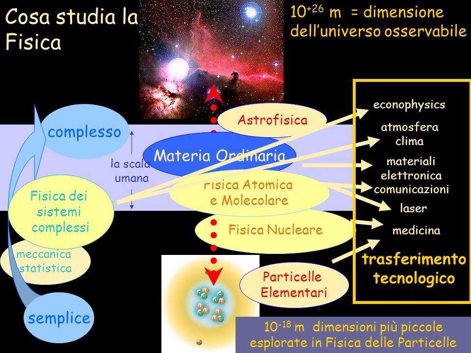 10-18 m dimensioni più piccole esplorate in Fisica delle Particelle