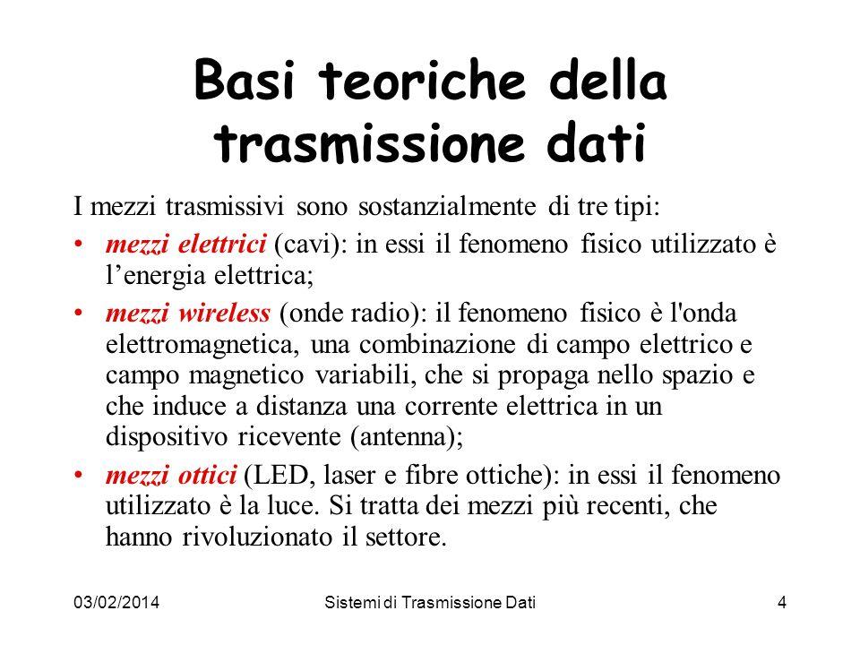 Basi teoriche della trasmissione dati