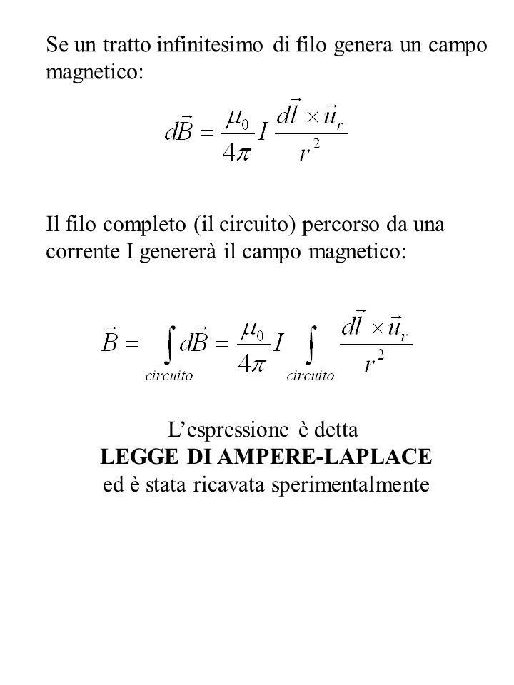 Se un tratto infinitesimo di filo genera un campo magnetico: