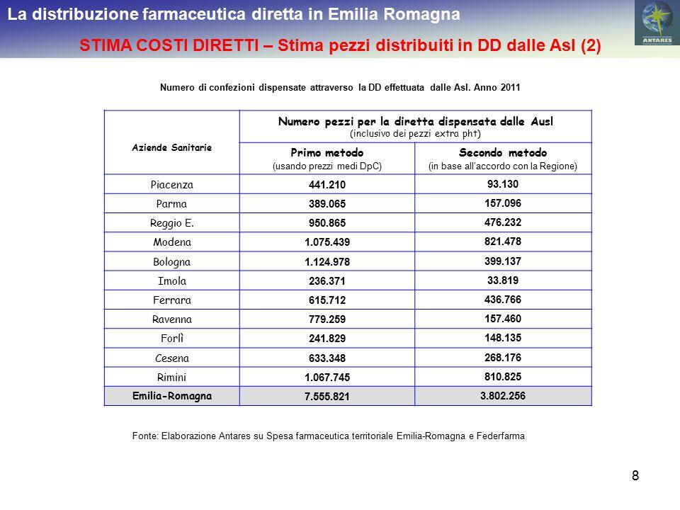 STIMA COSTI DIRETTI – Stima pezzi distribuiti in DD dalle Asl (2)