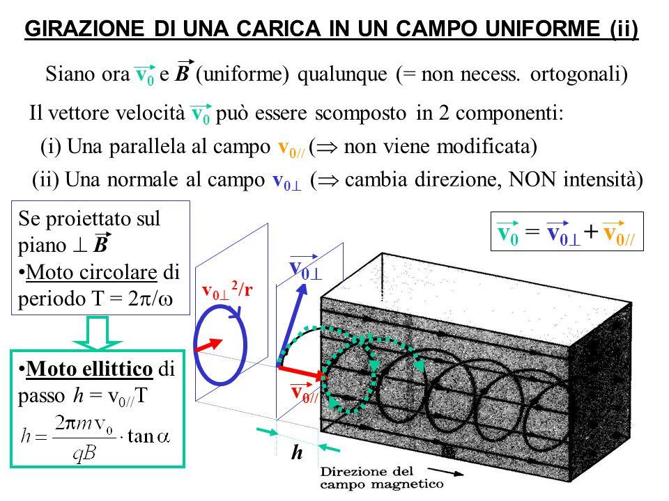 GIRAZIONE DI UNA CARICA IN UN CAMPO UNIFORME (ii)
