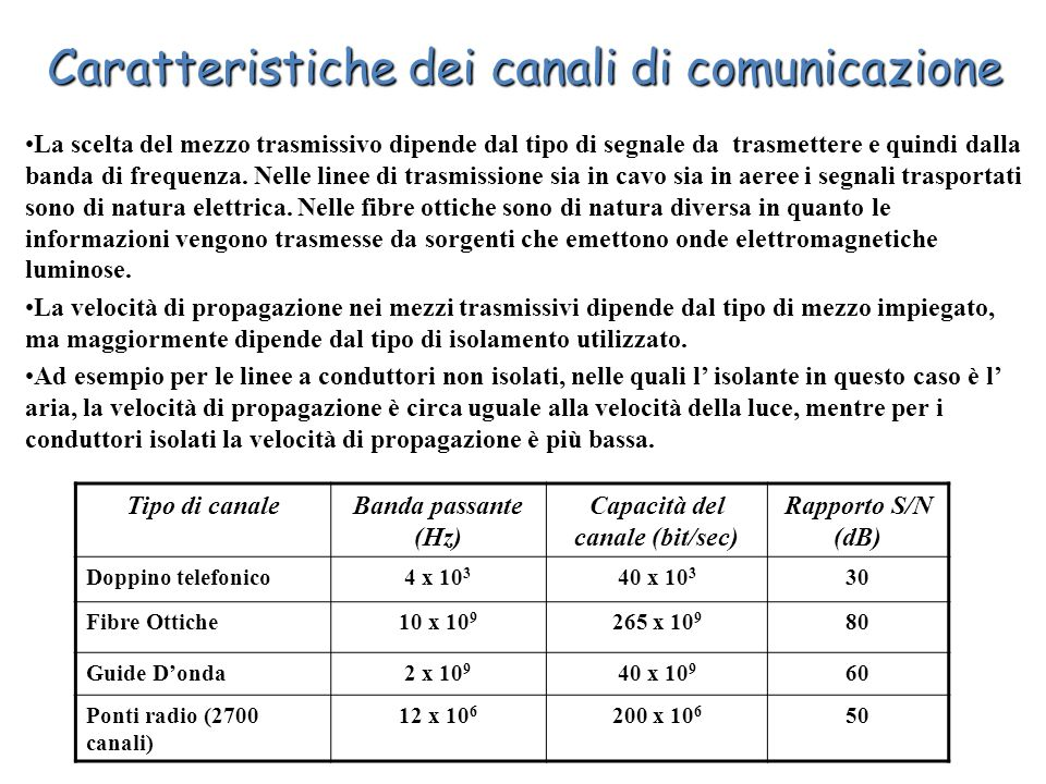 Capacità del canale (bit/sec)