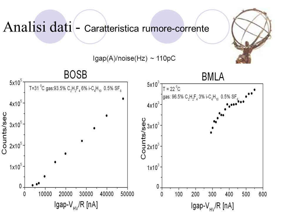 Analisi dati - Caratteristica rumore-corrente