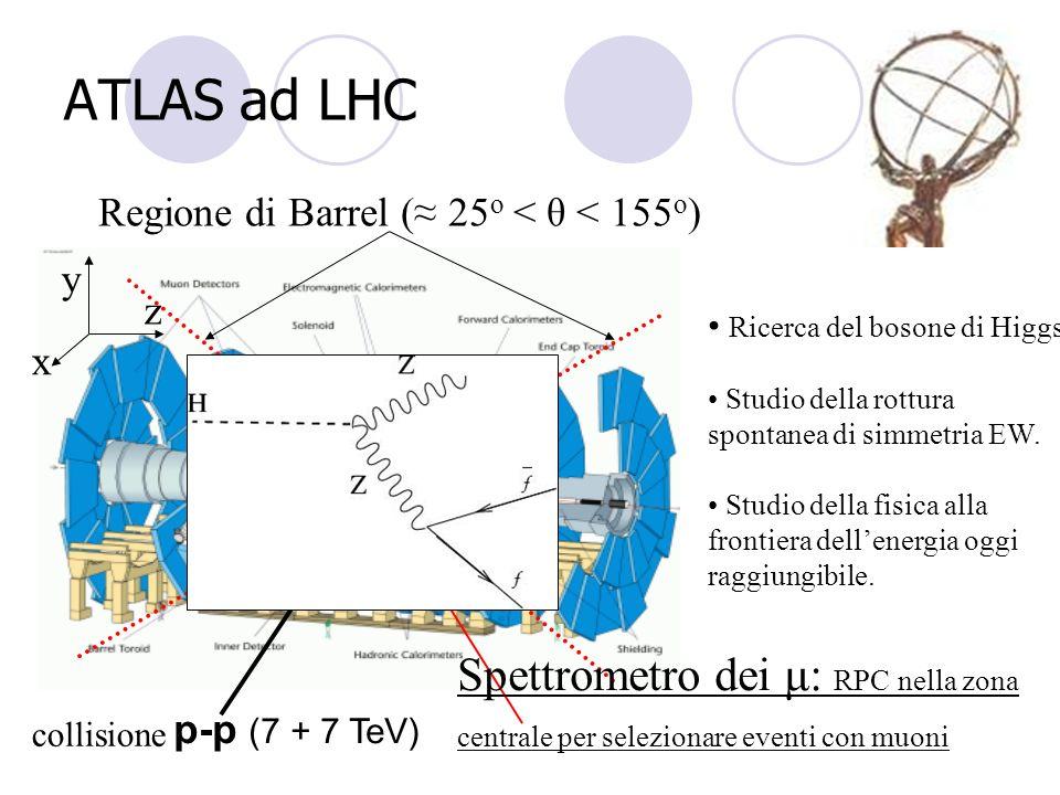 ATLAS ad LHC Regione di Barrel (≈ 25o < θ < 155o) x. y. z. Ricerca del bosone di Higgs. Studio della rottura spontanea di simmetria EW.