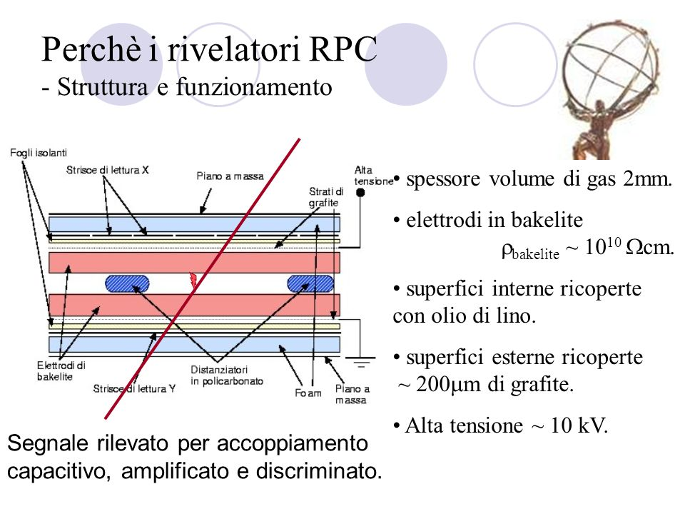 Perchè i rivelatori RPC - Struttura e funzionamento