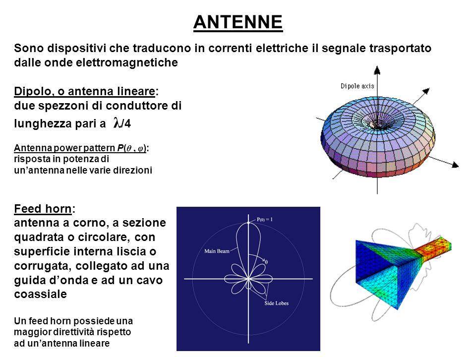 ANTENNE Sono dispositivi che traducono in correnti elettriche il segnale trasportato dalle onde elettromagnetiche.