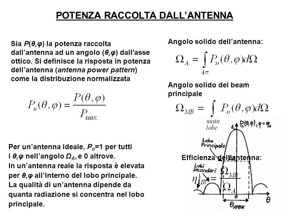 POTENZA RACCOLTA DALL'ANTENNA