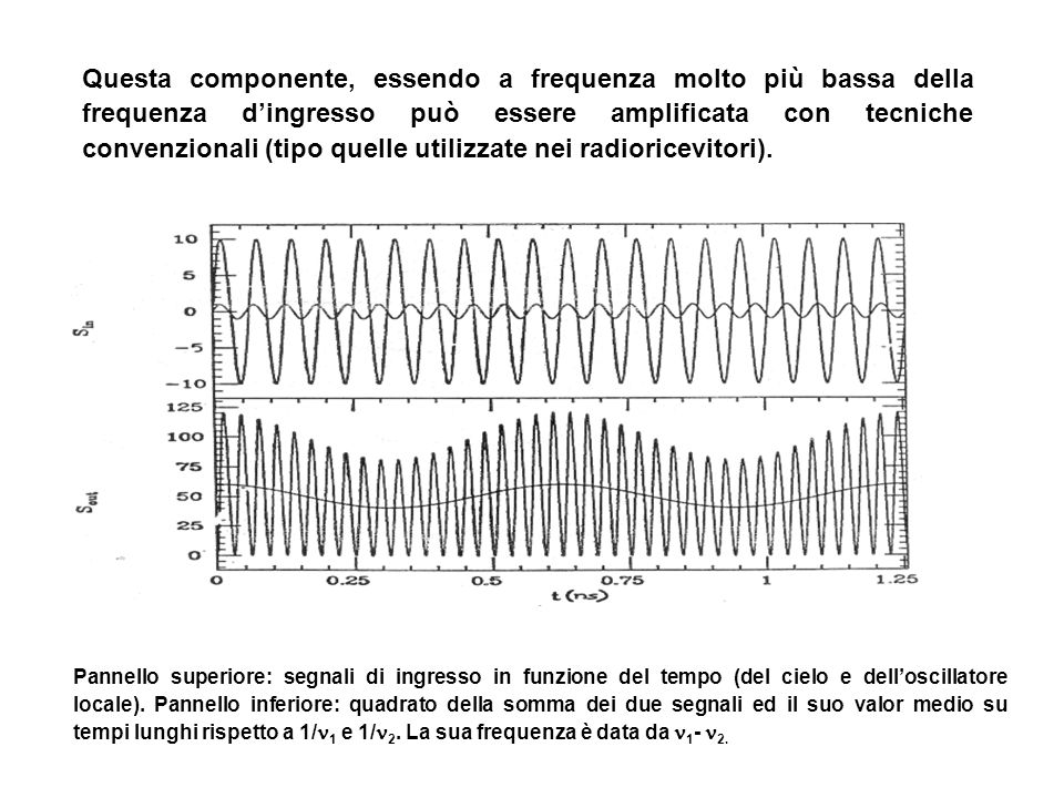 Questa componente, essendo a frequenza molto più bassa della frequenza d'ingresso può essere amplificata con tecniche convenzionali (tipo quelle utilizzate nei radioricevitori).