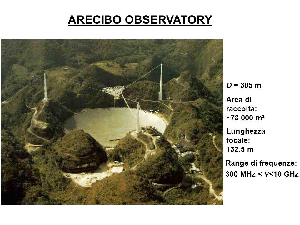 ARECIBO OBSERVATORY D = 305 m Area di raccolta: ~73 000 m²