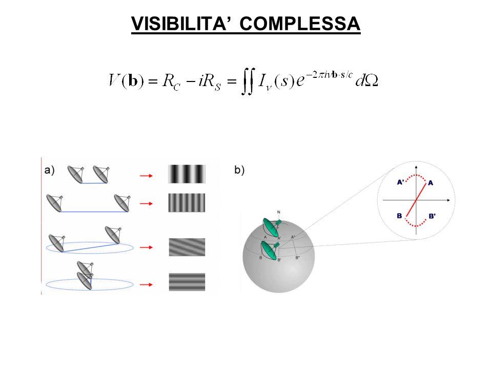 VISIBILITA' COMPLESSA