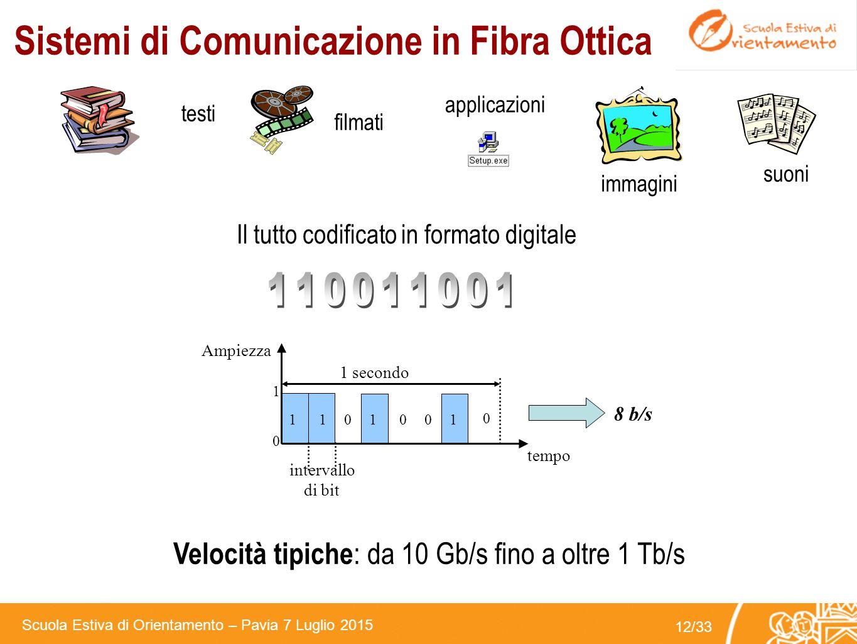 Sistemi di Comunicazione in Fibra Ottica