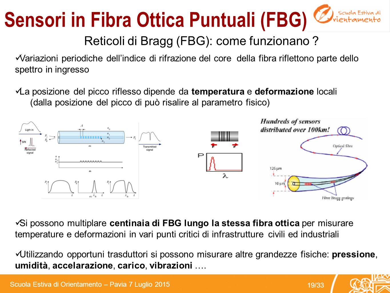 Sensori in Fibra Ottica Puntuali (FBG)