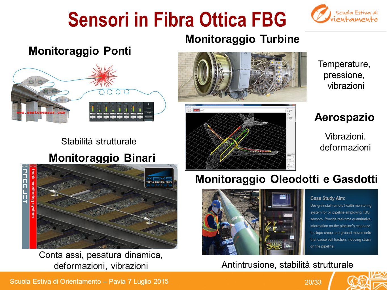 Sensori in Fibra Ottica FBG Monitoraggio Oleodotti e Gasdotti