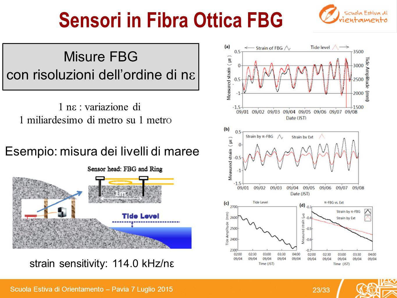 Sensori in Fibra Ottica FBG
