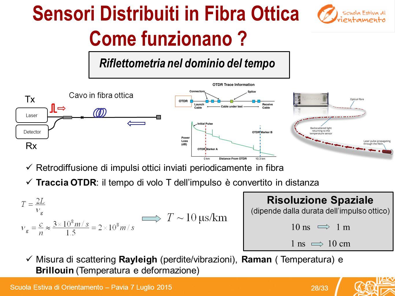 Sensori Distribuiti in Fibra Ottica Come funzionano