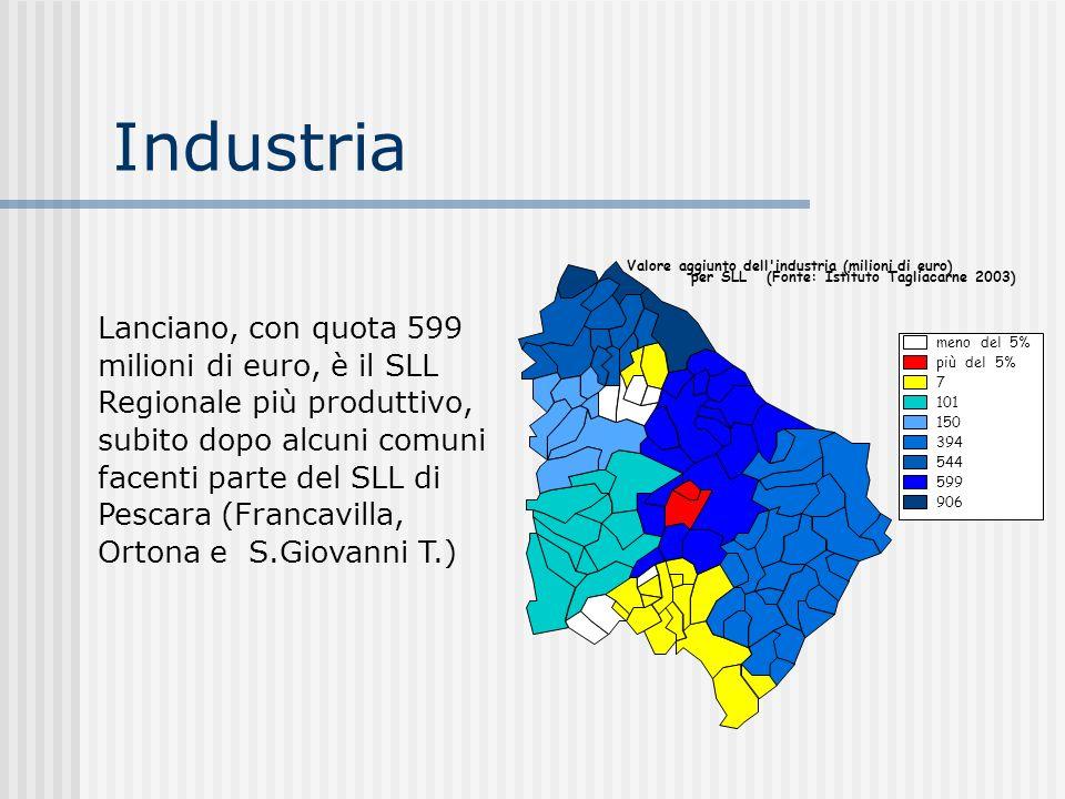Industria meno del 5% più del 5% 7. 101. 150. 394. 544. 599. 906. Valore aggiunto dell industria (milioni di euro)
