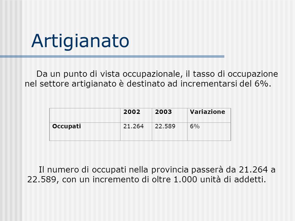 Artigianato Da un punto di vista occupazionale, il tasso di occupazione nel settore artigianato è destinato ad incrementarsi del 6%.