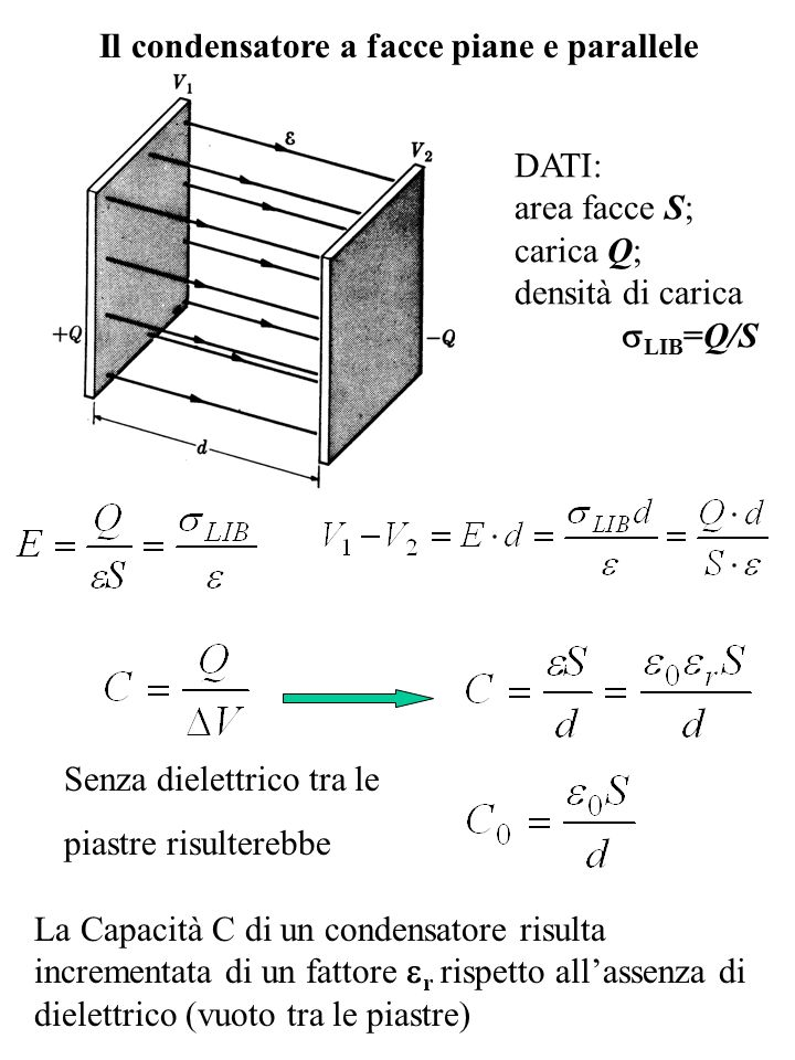 Il condensatore a facce piane e parallele