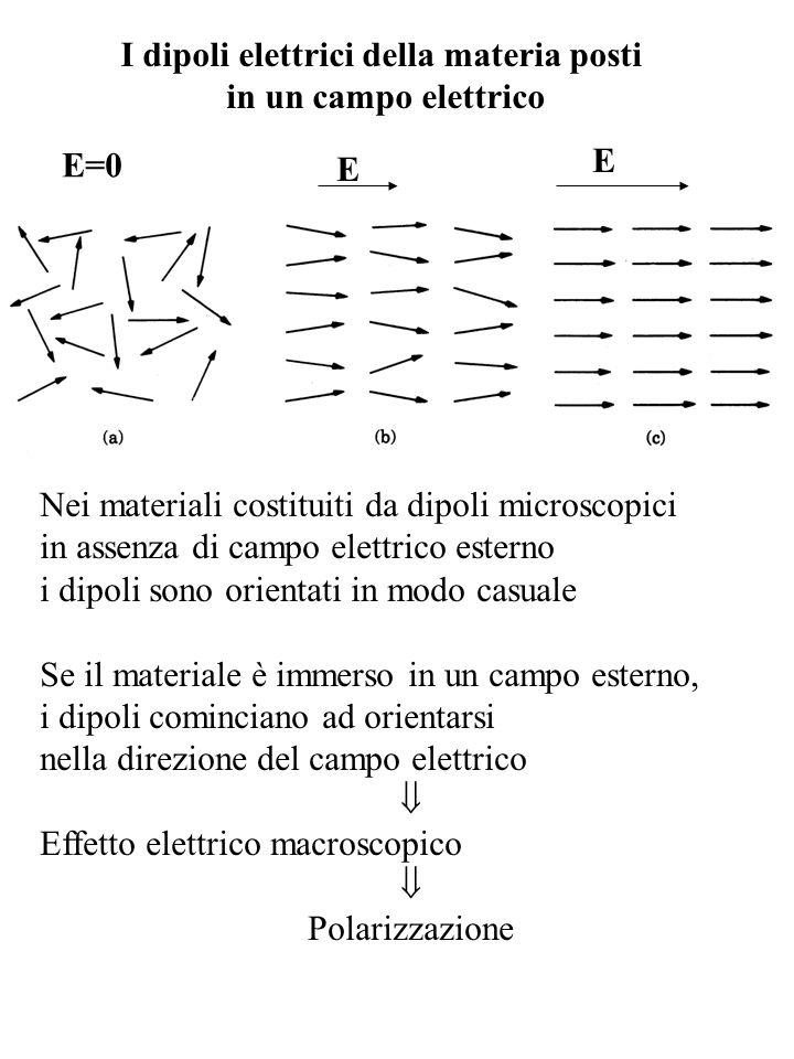 I dipoli elettrici della materia posti