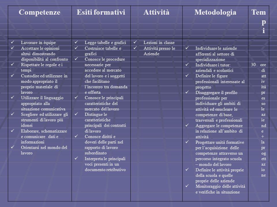Competenze Esiti formativi Attività Metodologia Tempi