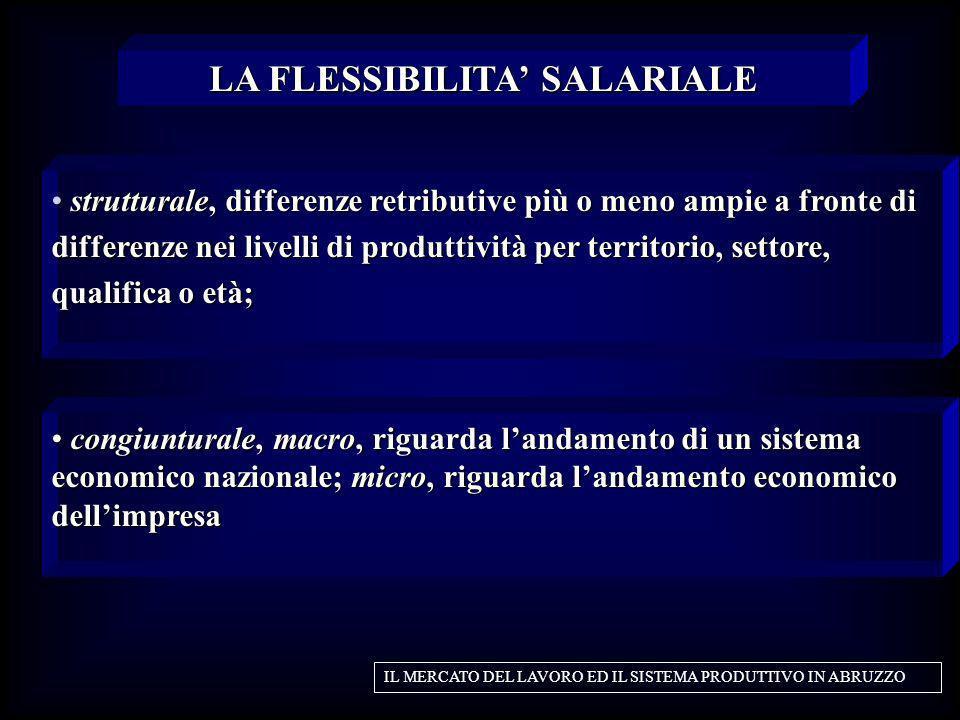LA FLESSIBILITA' SALARIALE