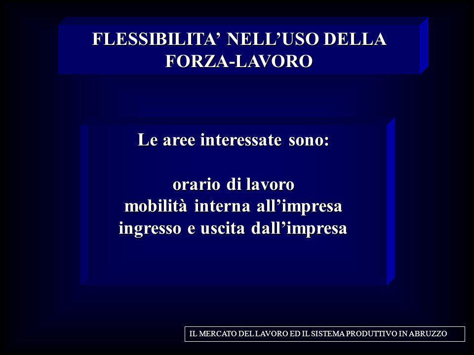 FLESSIBILITA' NELL'USO DELLA FORZA-LAVORO