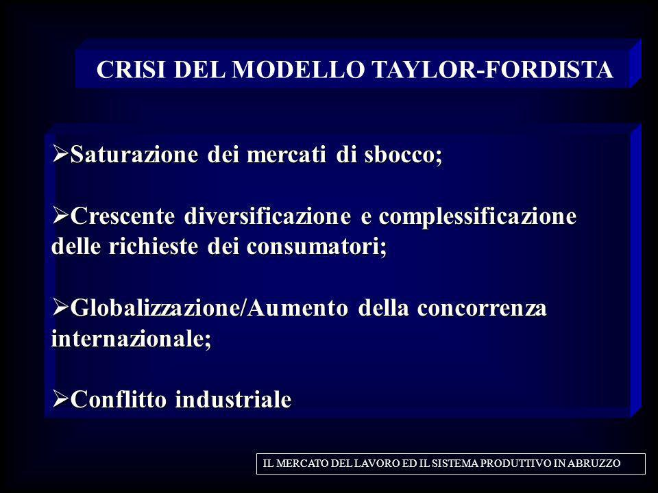 CRISI DEL MODELLO TAYLOR-FORDISTA