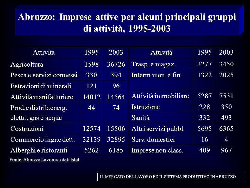 Fonte: Abruzzo Lavoro su dati Istat