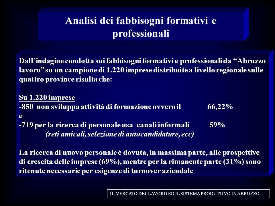 Analisi dei fabbisogni formativi e professionali