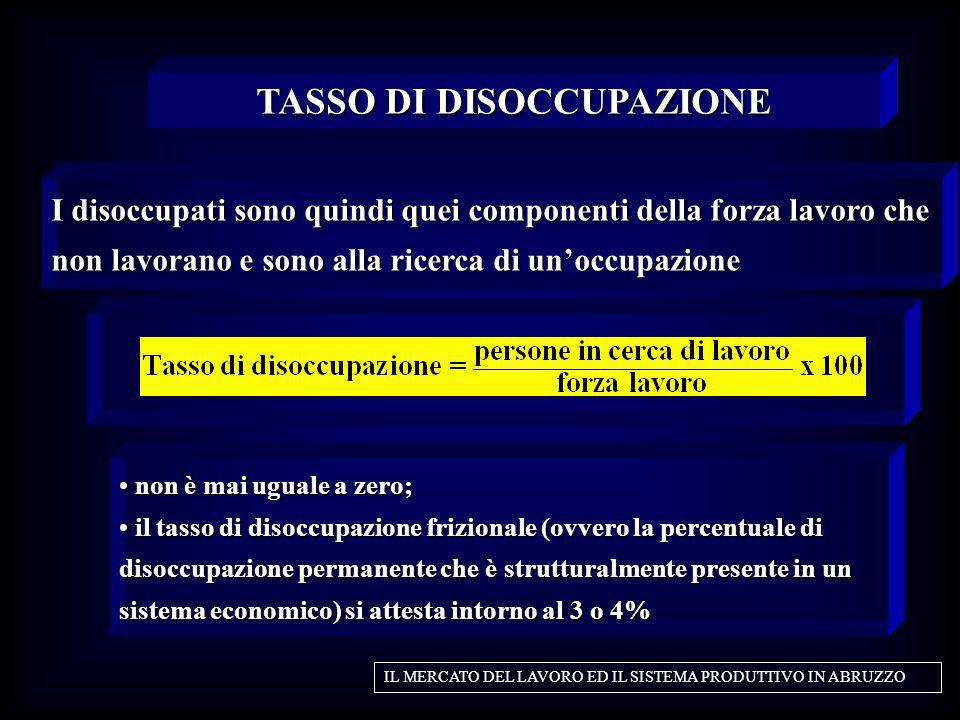 TASSO DI DISOCCUPAZIONE
