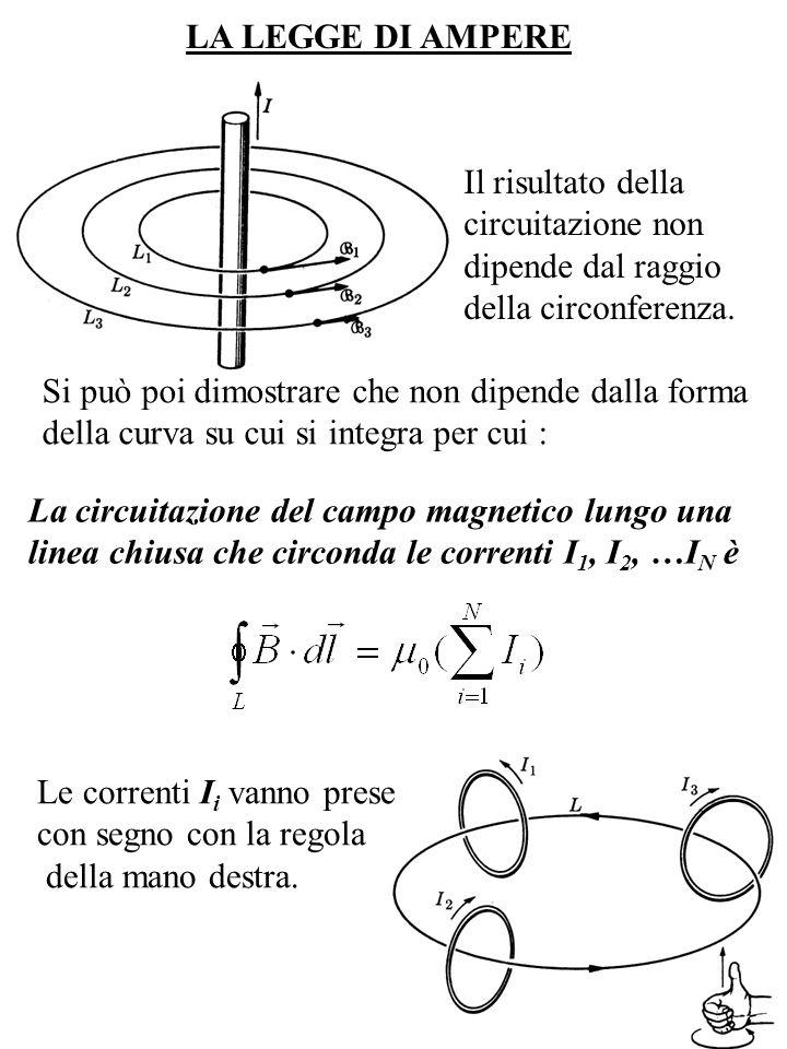 LA LEGGE DI AMPEREIl risultato della. circuitazione non. dipende dal raggio. della circonferenza. Si può poi dimostrare che non dipende dalla forma.