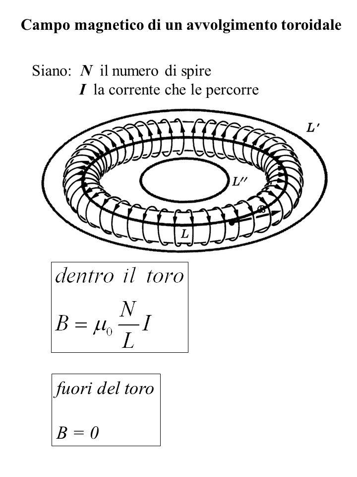 fuori del toro B = 0 Campo magnetico di un avvolgimento toroidale