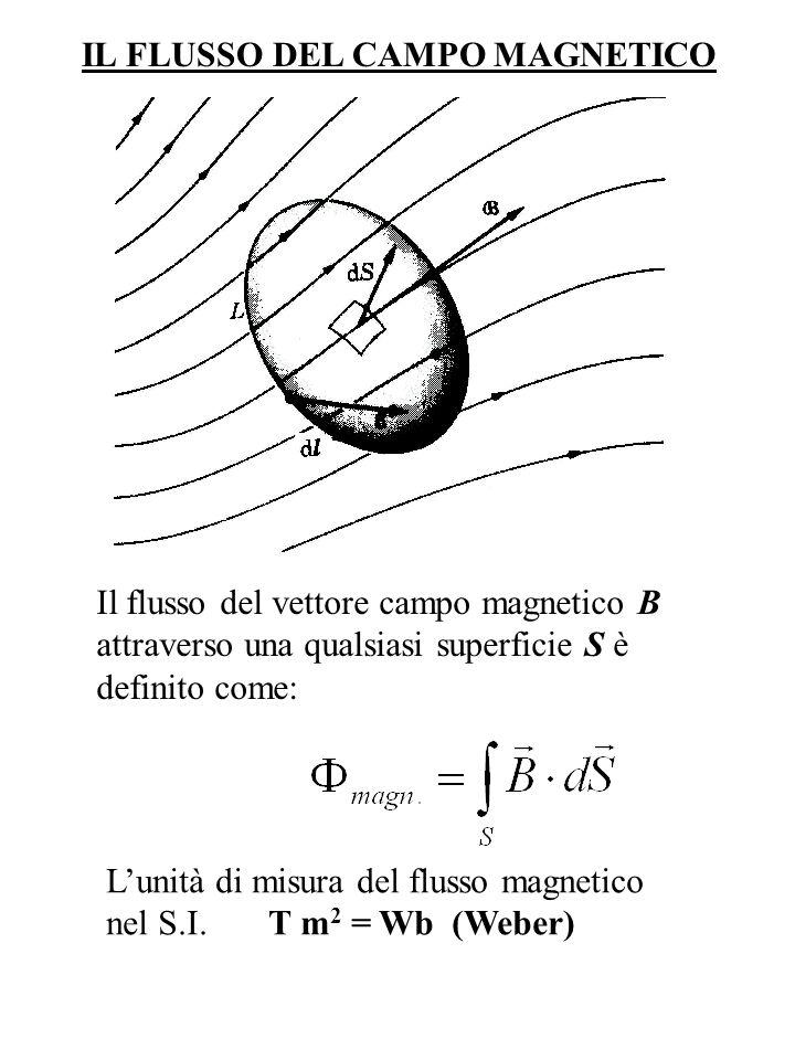IL FLUSSO DEL CAMPO MAGNETICO