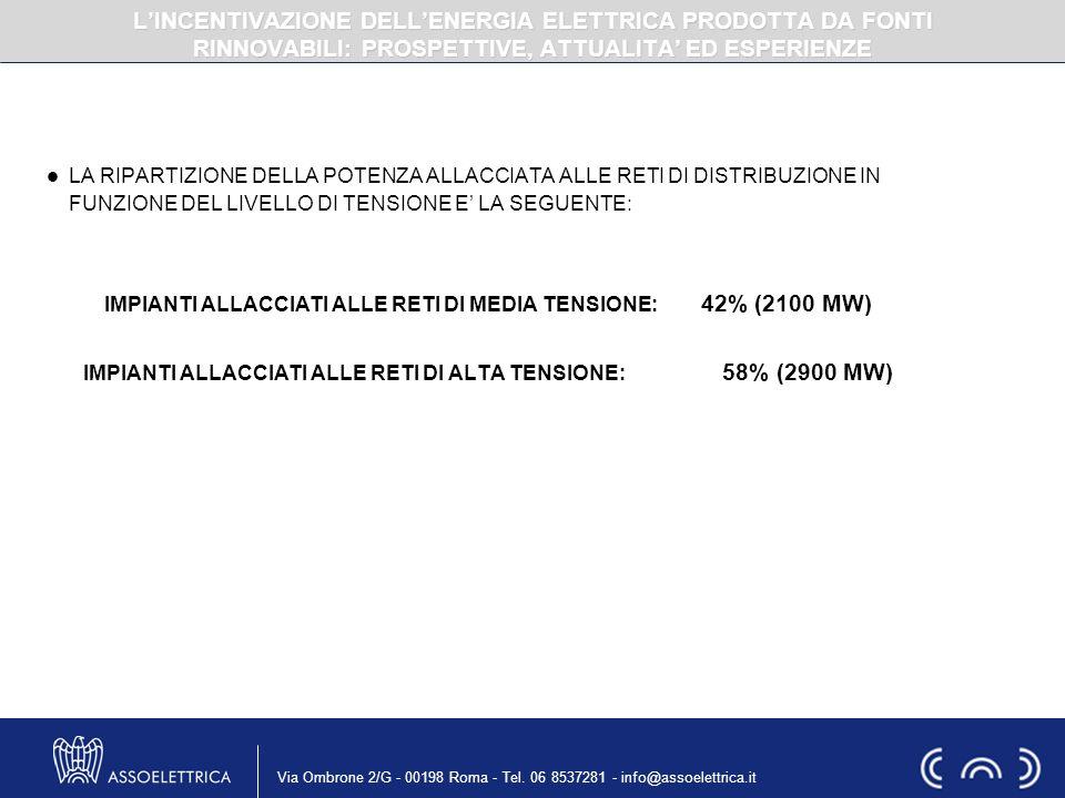 IMPIANTI ALLACCIATI ALLE RETI DI MEDIA TENSIONE: 42% (2100 MW)