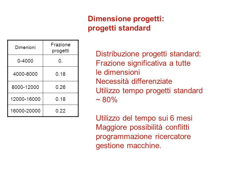 Distribuzione progetti standard: Frazione significativa a tutte