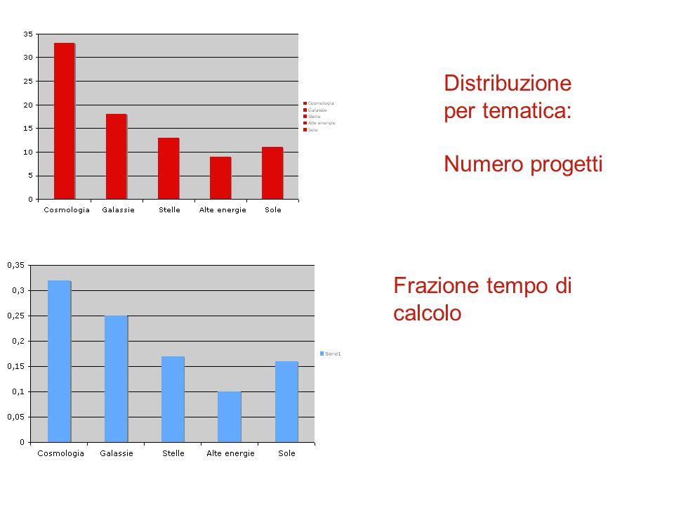 Distribuzione per tematica: Numero progetti Frazione tempo di calcolo