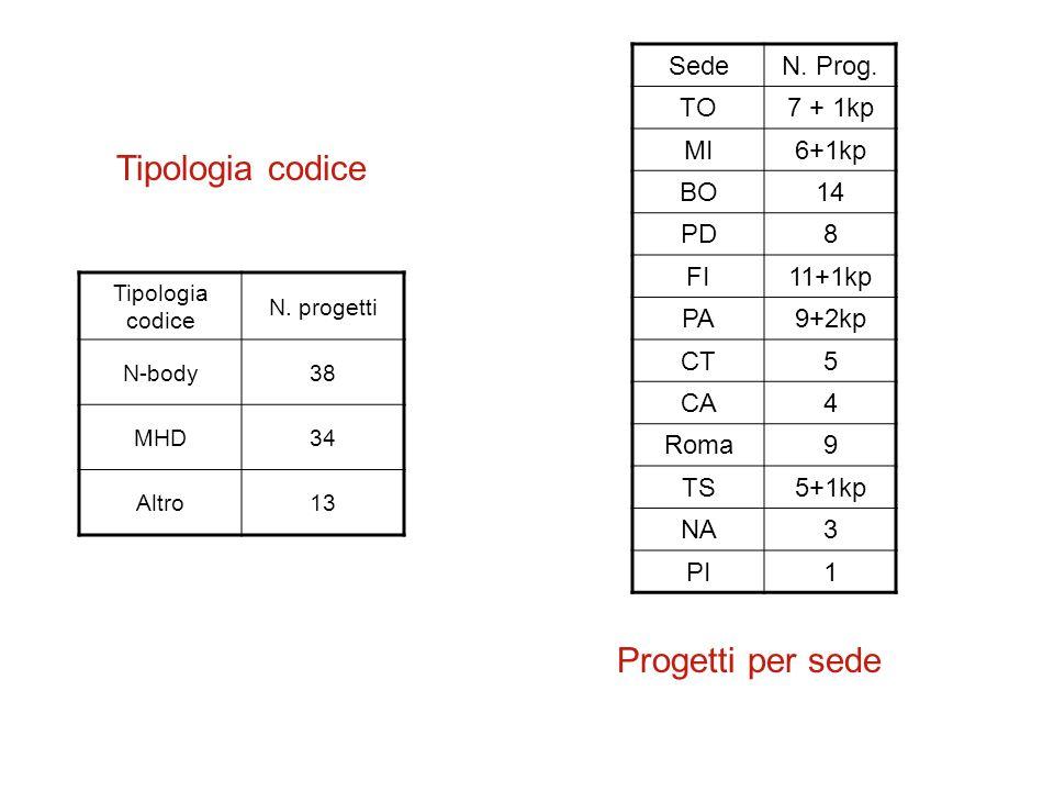 Tipologia codice Progetti per sede Sede N. Prog. TO 7 + 1kp MI 6+1kp