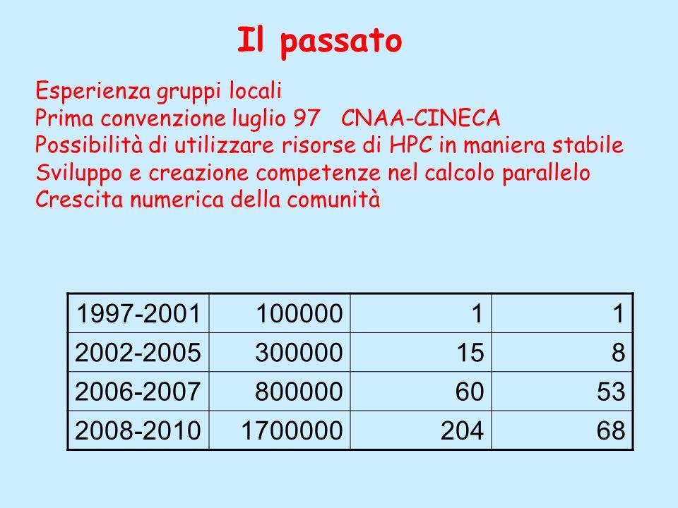 Il passato Esperienza gruppi locali. Prima convenzione luglio 97 CNAA-CINECA. Possibilità di utilizzare risorse di HPC in maniera stabile.