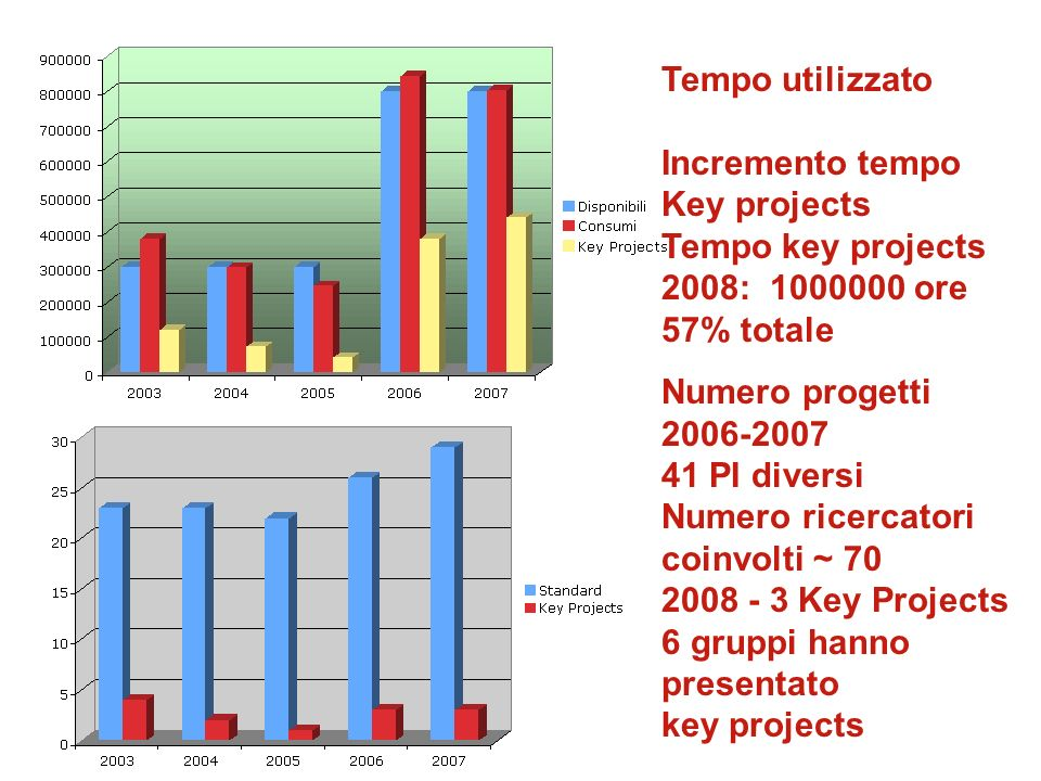Tempo utilizzato Incremento tempo. Key projects. Tempo key projects. 2008: 1000000 ore. 57% totale.