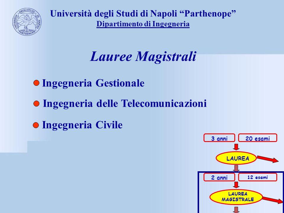Lauree Magistrali Ingegneria Gestionale
