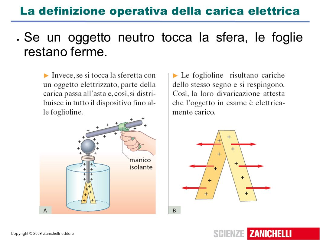 La definizione operativa della carica elettrica
