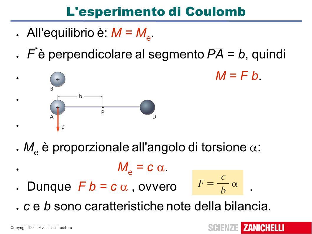 L esperimento di Coulomb