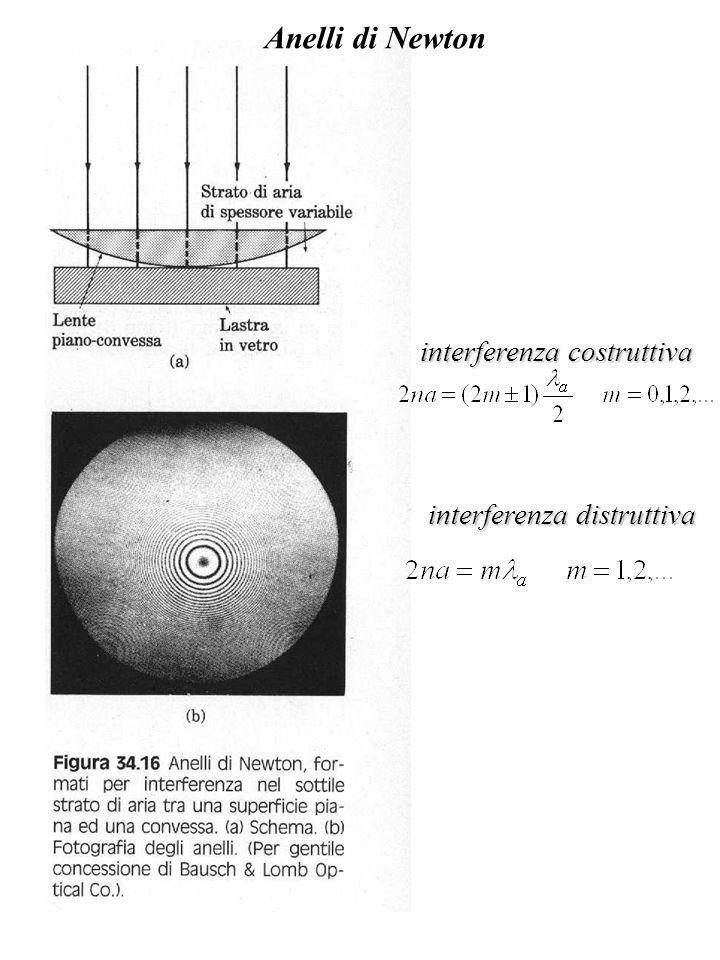 Anelli di Newton interferenza costruttiva interferenza distruttiva