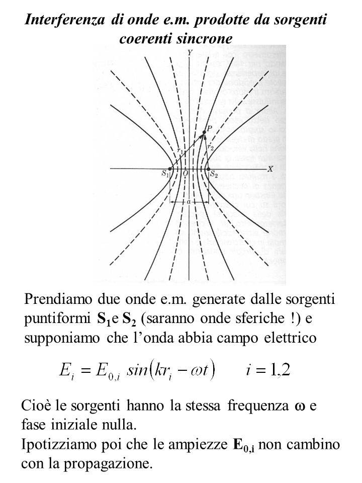 Interferenza di onde e.m. prodotte da sorgenti