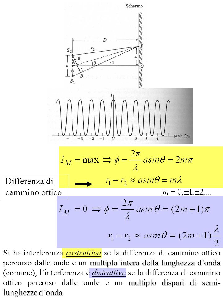 Differenza di cammino ottico