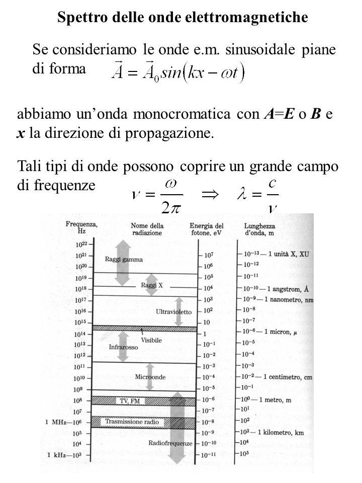 Spettro delle onde elettromagnetiche
